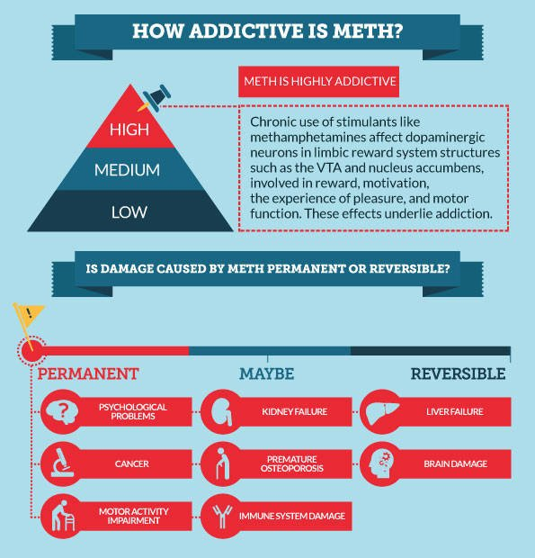 How Addictive is Meth
