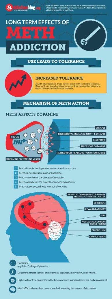Meth Addiction